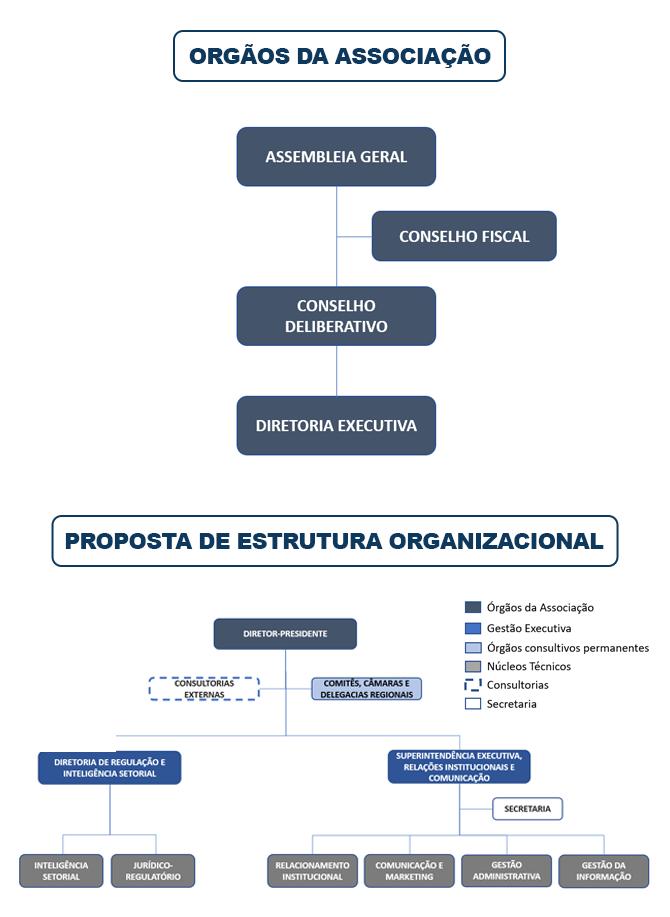 Organograma da ABTP
